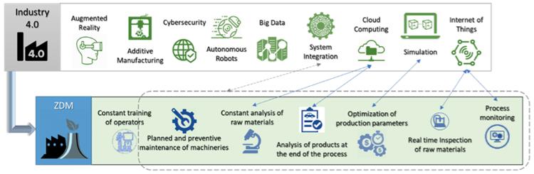 Industry 4.0 + ZDM